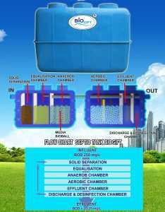 brosur biogift sewage treatment plant, biogift stp, ipal biotech, ipal biohitech, ipal biogift,katalog biomaster septic tank, katalog biosafe septic tank
